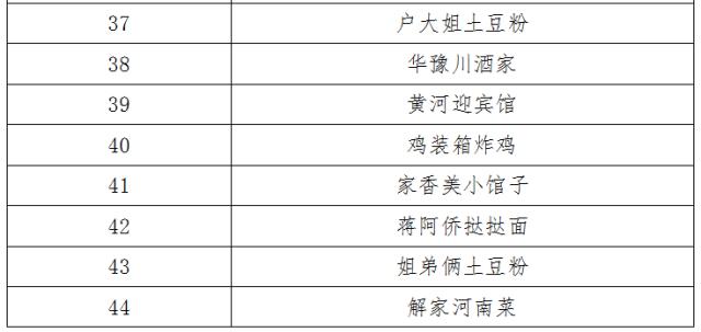 郑州市餐饮与饭店行业协会发布的《2019郑州美食指南TOP100》